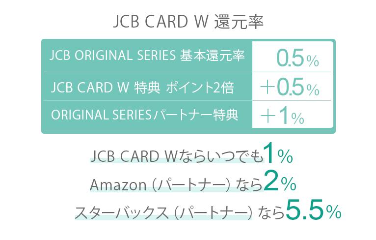 JCB CARD W 還元率
