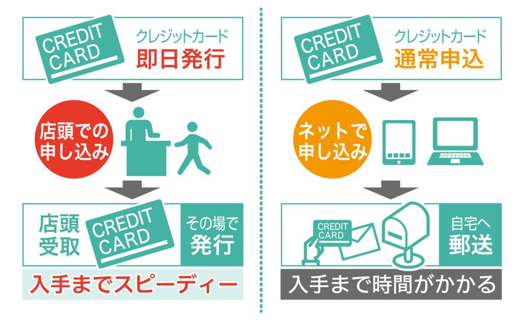 21e82b9b824 すぐ作れる】即日発行可能なおすすめクレジットカードを厳選紹介 ...