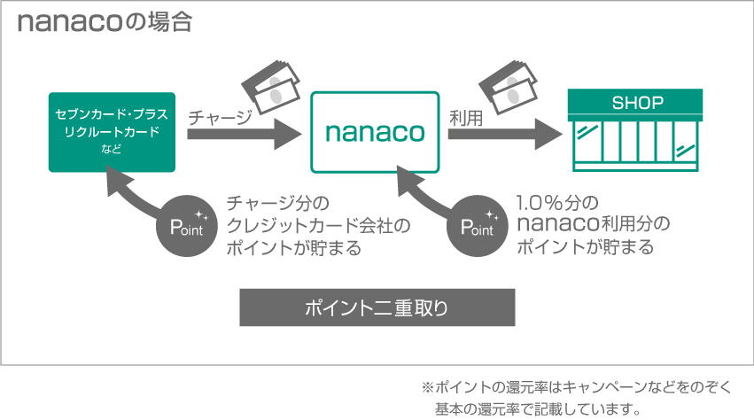 nanacoポイント二重取り