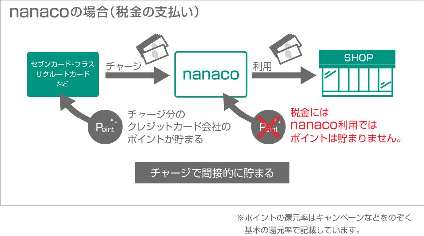 nanacoチャージでポイント