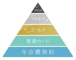 クレジットカードランクピラミッド