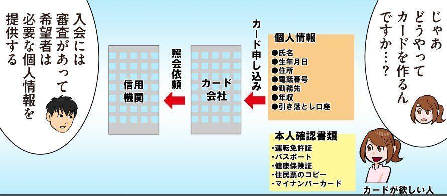 クレジットカード審査マンガ