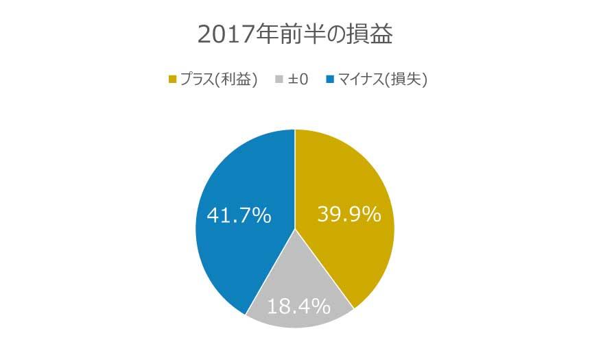 2017年前半の損益円グラフ