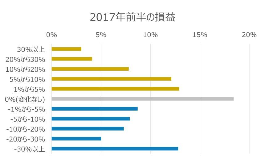 2017年前半の損益棒グラフ