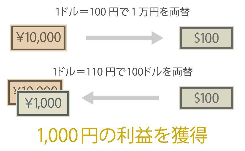 両替で利益が出る説明