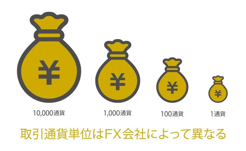 取引通貨単位の説明