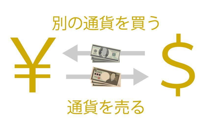 FX概念図