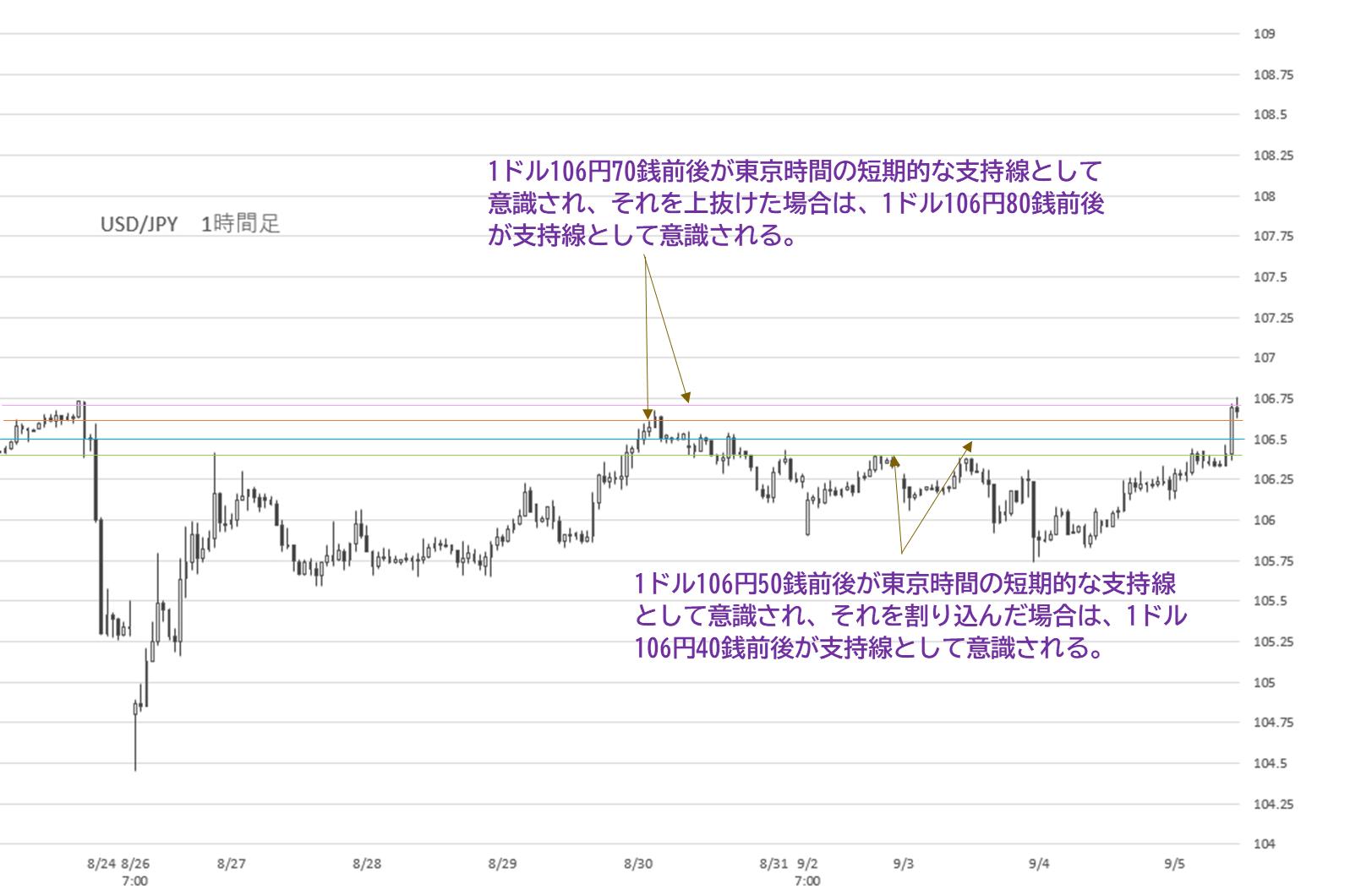 予想 最新 安 円