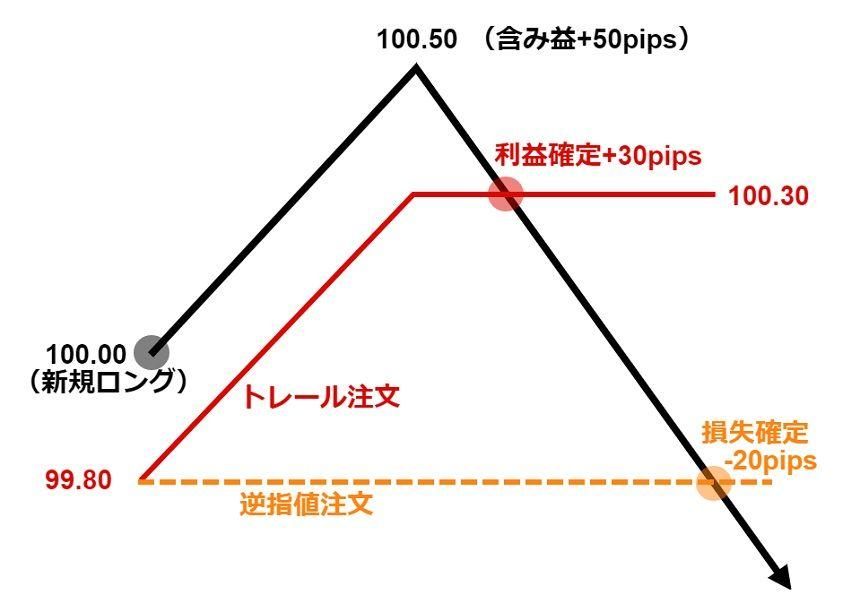 トレイルの説明1