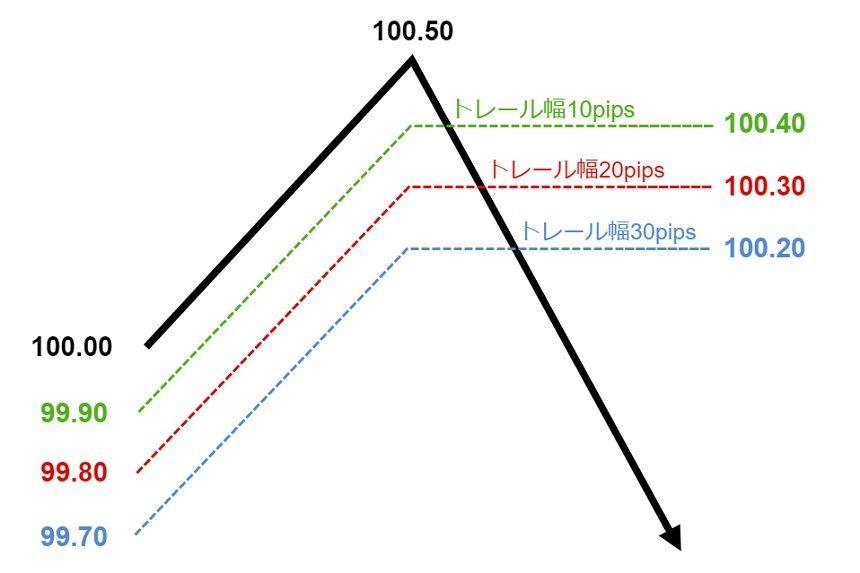トレイルの説明2