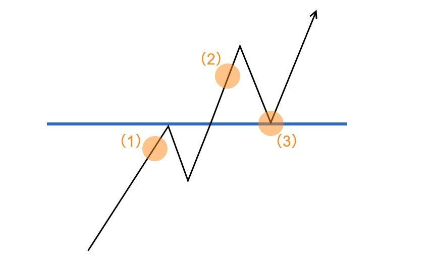 ライントレードの説明9
