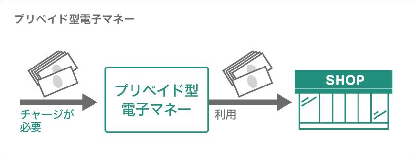 プリペイド型電子マネー図