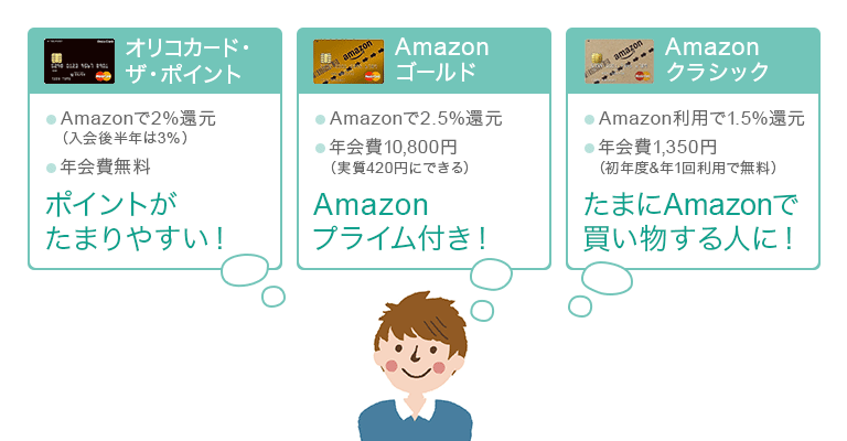 Amazonでお得なクレジットカード比較