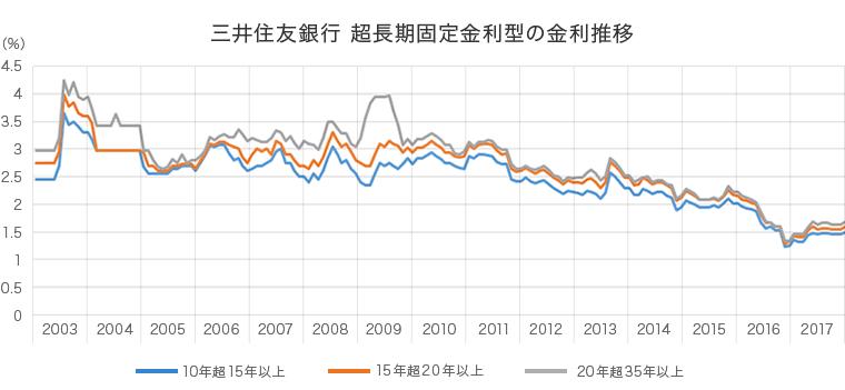 三井住友銀行 超長期固定金利型の金利推移