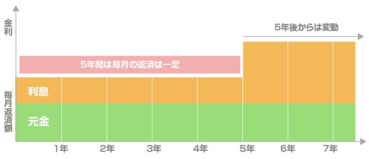 変動金利 5年固定