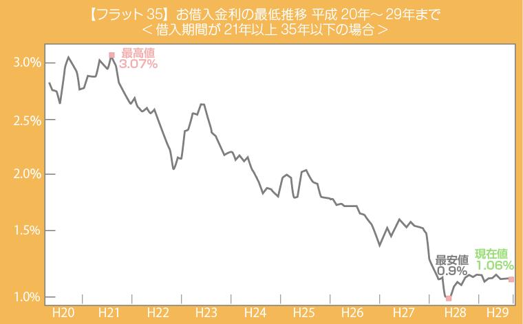 フラット3510年間の金利推移(旧団信タイプ)