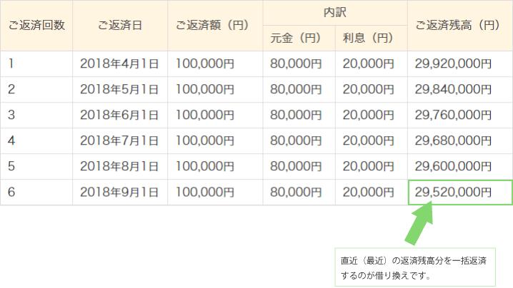 借り換えの効果の場合の予定表