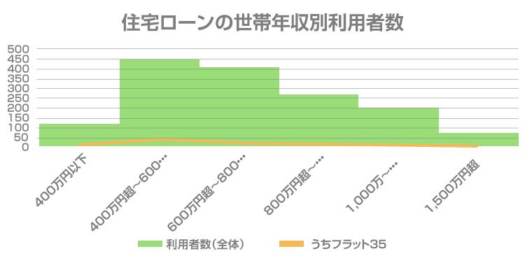 住宅ローンの世帯年収別利用者数