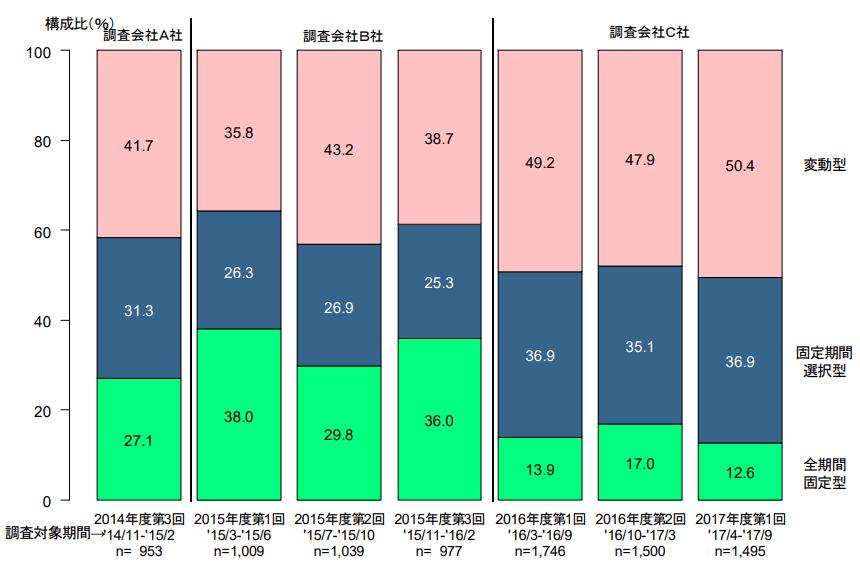 住宅ローン 金利タイプの割合