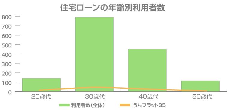 住宅ローンの年齢別利用者数
