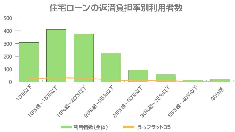 住宅ローンの返済負担率別利用者数
