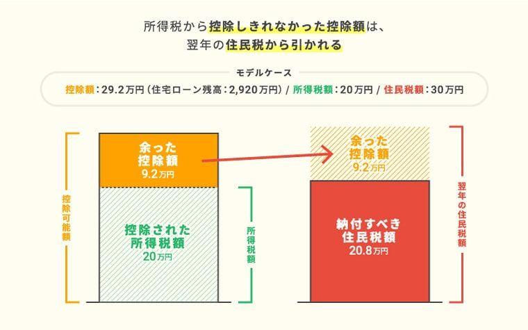 所得税から控除しきれなかった控除可能額は、翌年の住民税から引かれる